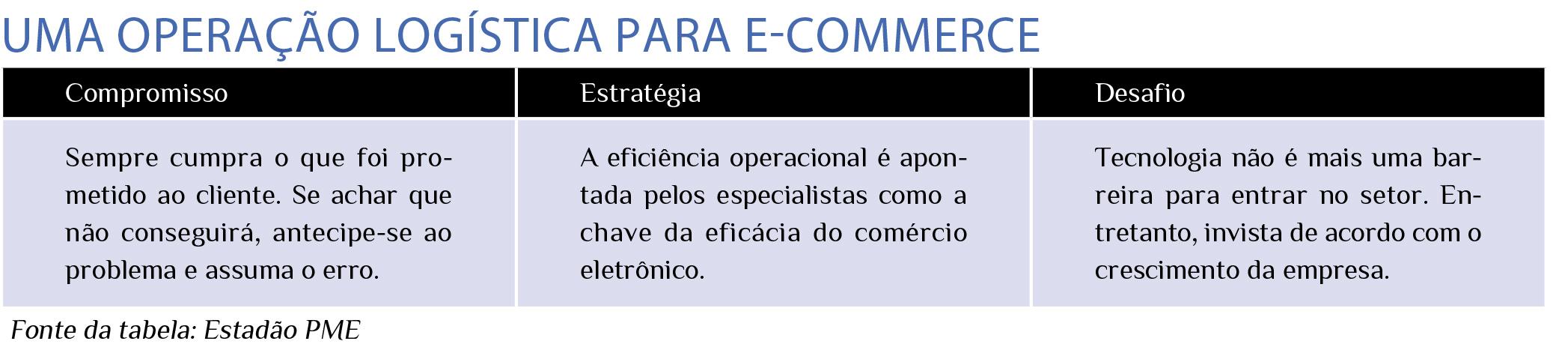 684e316a5 e-commerce – Ecos Conteúdo